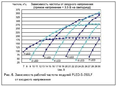 Рис. 6. Зависимость рабочей частоты модулей PLED-S-350LF от входного напряжения