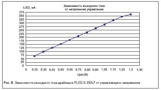 Рис. 8. Зависимость выходного тока драйверов PLED-S-350LF от управляющего напряжения