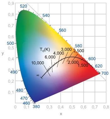 Цветовая температура излучения на графике в соответствии с формулой Планка для абсолютно черного тела