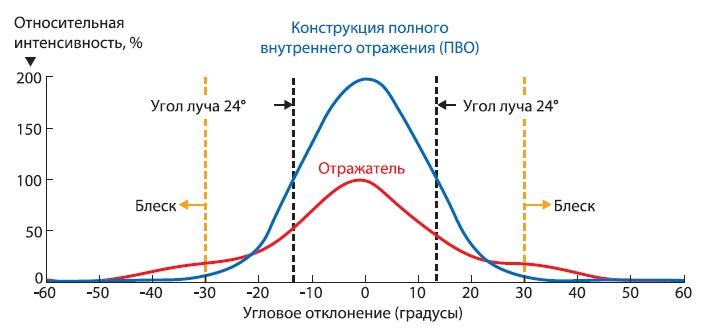 Распределение яркости к углу обзора