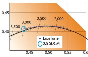 Коррелированная цветовая температура LuxiTune близко следует кривой излучения черного тела