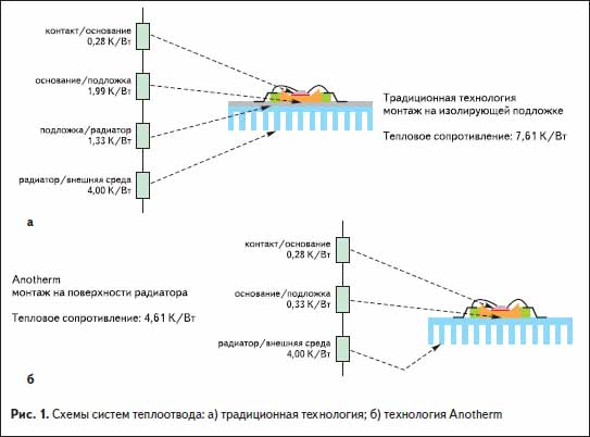 Схемы систем теплоотвода