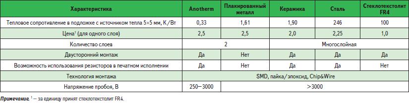 Параметры системы светодиодов Anotherm в сравнении с другими подложками