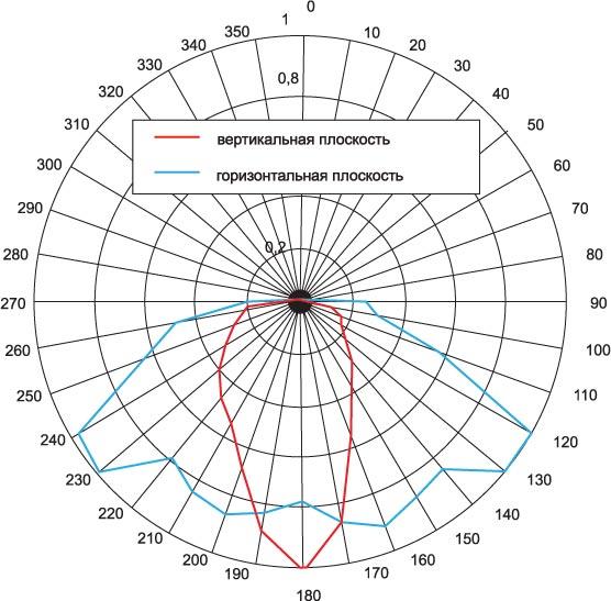 Пространственное распределение силы света светильника