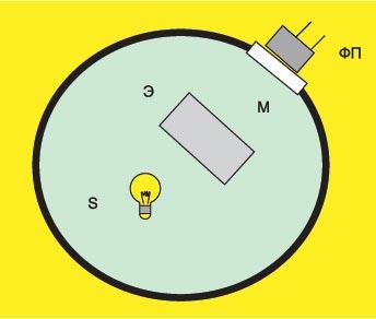 Измерение светового потока с помощью фотометрического шара