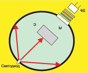 Вариант измерения полного светового потока светодиода