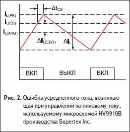 Ошибка усредненного тока, возникающая при управлении по пиковому току, используемому микросхемой HV9910B производства Supertex Inc.