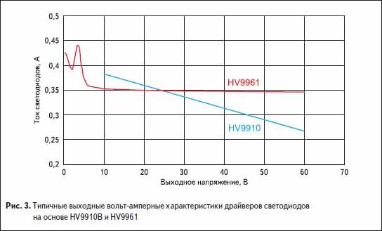 Типичные выходные вольт-амперные характеристики драйверов светодиодов на основе HV9910B и HV9961