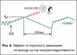 Эффект от короткого замыкания по выходу на ток катушки индуктивности