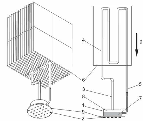 Схема контурного термосифона для охлаждения светодиодов: 1 — испаритель; 2 — светодиоды; 3 — паропровод; 4 — конденсатор; 5 — конденсатопровод; 6 — радиатор; 7 — жидкостная полость испарителя; 8 — паровая полость испарителя; 9 — светодиодная матрица