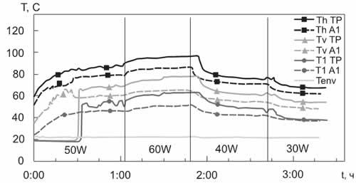 Рабочие характеристики КТС № 1. Сравнение алюминиевого радиатора с радиатором из теплорассеивающей пластмассы (ТР)