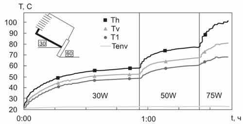 Характерные температуры КТС № 1 при угле наклона к горизонту Fi = -30° (H =  Lsin(-30°)  = 0,04 м)