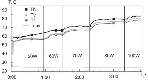 Характерные температуры КТС № 1 при вертикальной ориентации Fi = -90° (H =  Lsin(-90°)  = 0,08 м)