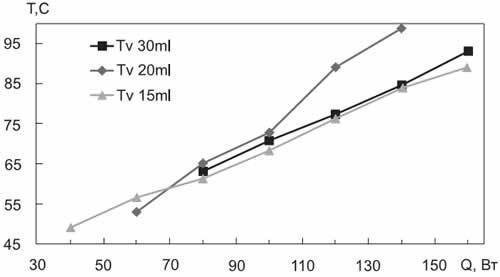 Экспериментальная зависимость Tv = f(Q) для КТС № 2 (теплоноситель — вода)