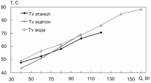Экспериментальная зависимость Tv = f(Q) для КТС № 2 (сравнение различных теплоносителей при одинаковой заправке 15 мл)