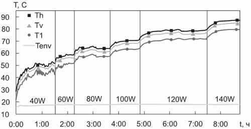Рабочие температуры (Т) КТС № 2 (теплоноситель — вода) при разных тепловых нагрузках (Q)