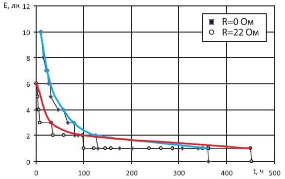 Люкс-временная характеристика светильника иее аппроксимация
