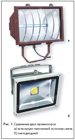 Рис. 1. Сравнение двух прожекторов: а) использует галогенный источник света; б) светодиодный