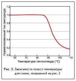 Рис. 3. Зависимость тока от температуры для схемы, показанной на рис. 2