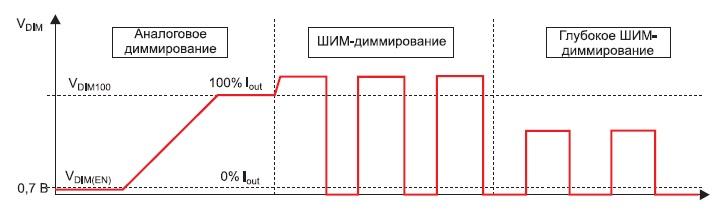 Аналоговое и ШИМ-диммирование