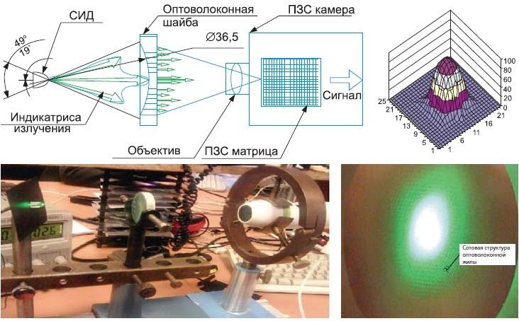 Схема применения волоконной шайбы с экспериментальным стендом