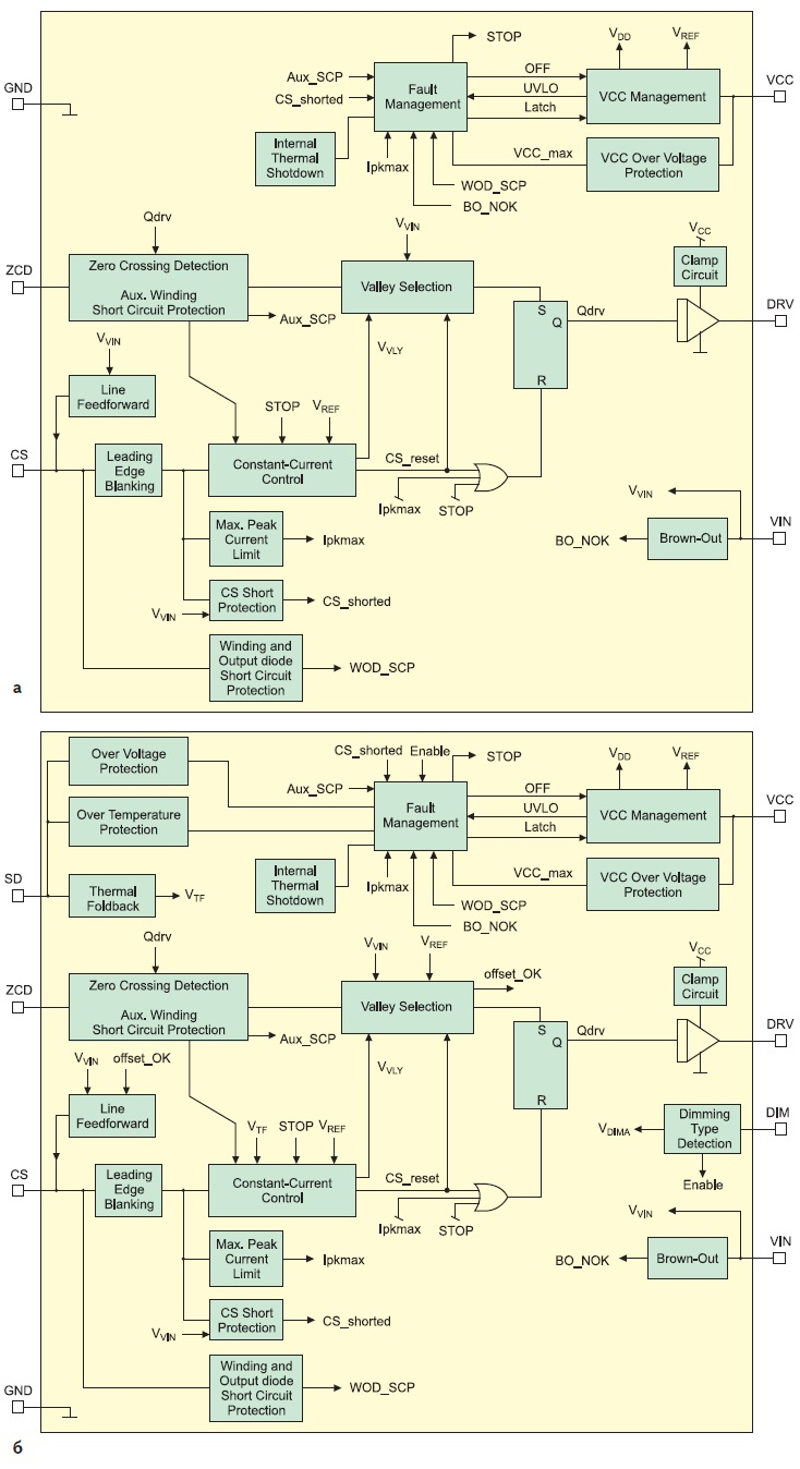Структурные схемы контроллеров
