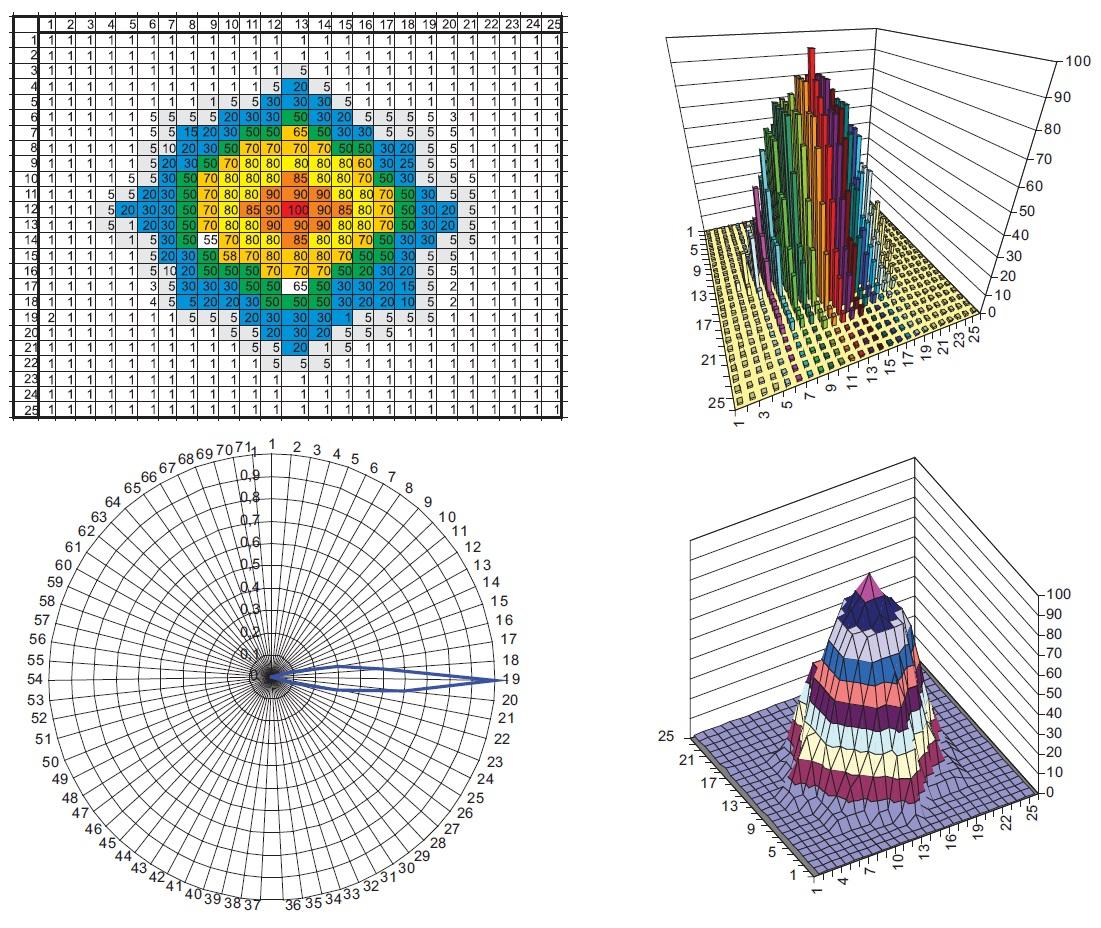 Математическая модель последовательного преобразования