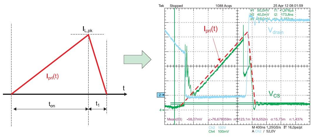 Форма напряжения на токоизмерительном резисторе