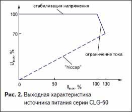 Выходная характеристика источника питания серии CLG-60