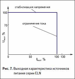Выходная характеристика источников питания серии ELN