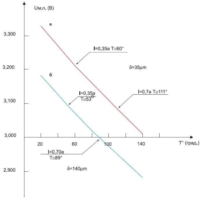 Зависимость прямого падения напряжения наp-n-переходе оттемпературы длядвух образцов COB-диодов