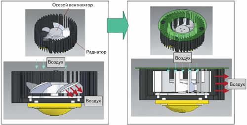 Модификация стандартного решения для охлаждения светодиодов