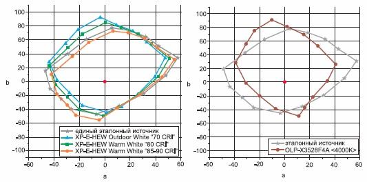 Плоскость значений координат цветового пространства Lab