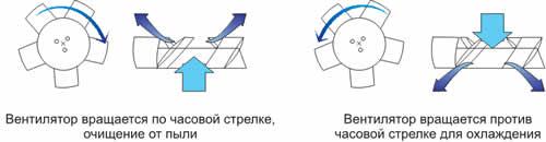 Схема работы модели двустороннего действия