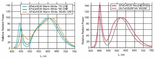 Спектры выбранных для иллюстрации источников света.