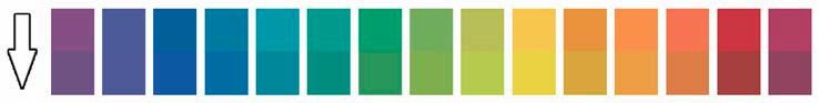 Изменения цвета пятнадцати образцов из набора CQS при освещении различными источниками света