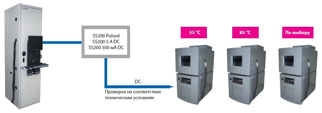 Машины длятестирования срока службы светодиодов
