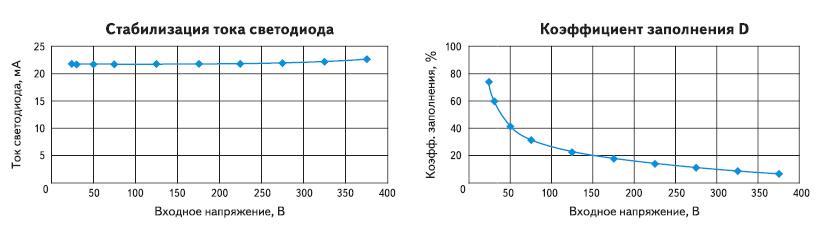 Характеристики конвертора, показанного на рис.4, при Vo=3,2B.