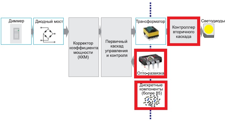 Типовая схема изолированного LED-драйвера