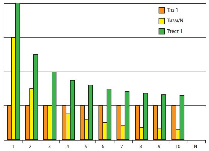 Номограмма зависимости времени тестирования отколичества позиций стенда N