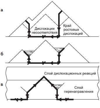Схема поперечного сечения растущего слоя GaN