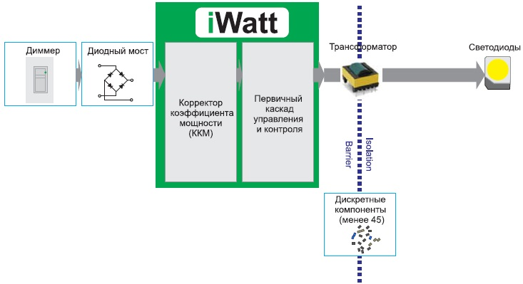 Технология PrimAccurate цифрового контроля первичного каскада LED-драйвера