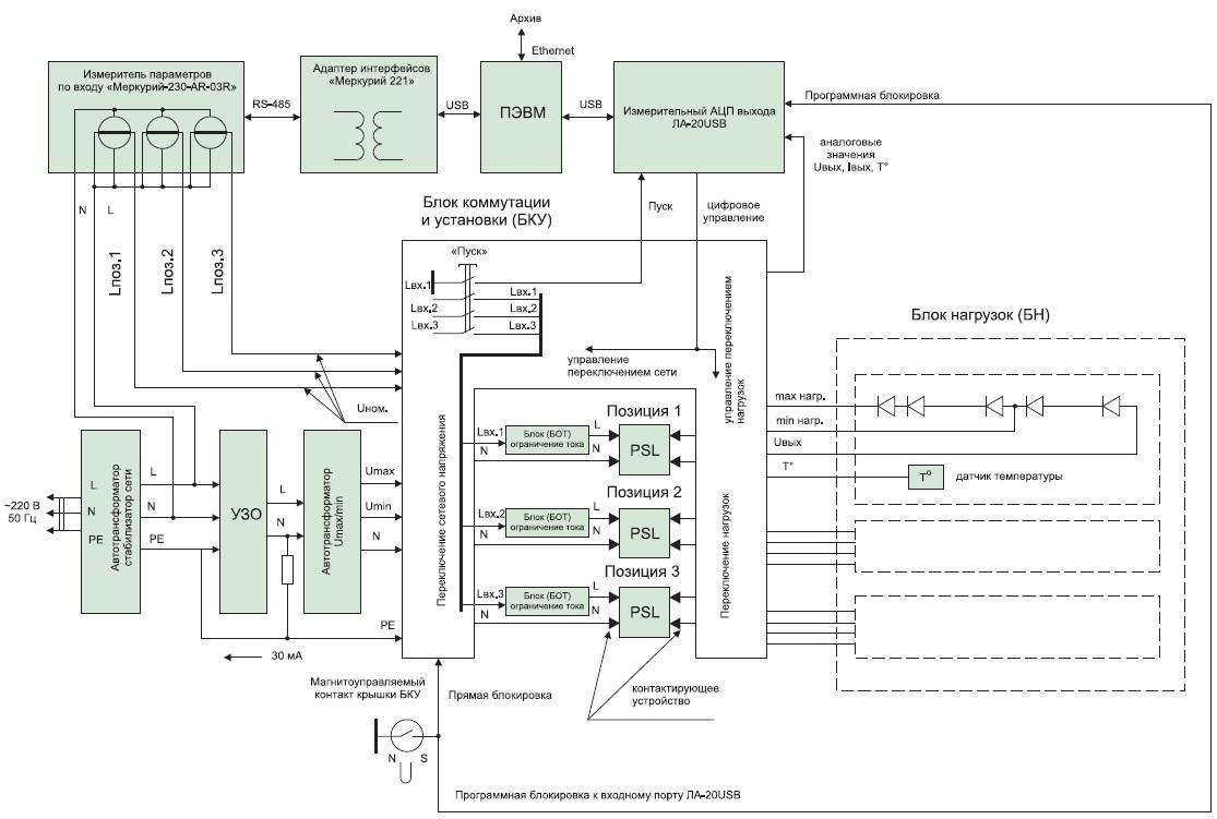 Стенд контроля параметров драйверов