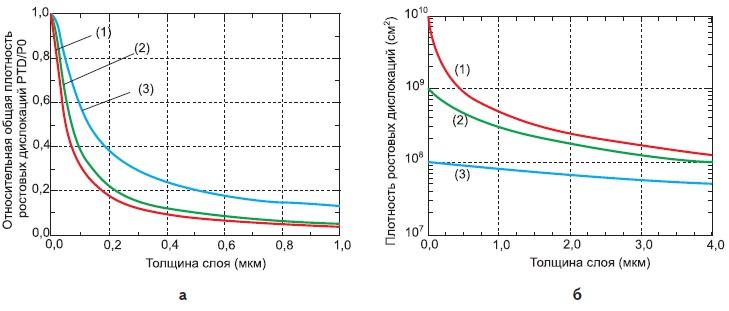 Результаты модельных расчетов снижения плотности РД в структуре со слоями перенаправления дислокаций и дислокационных реакций