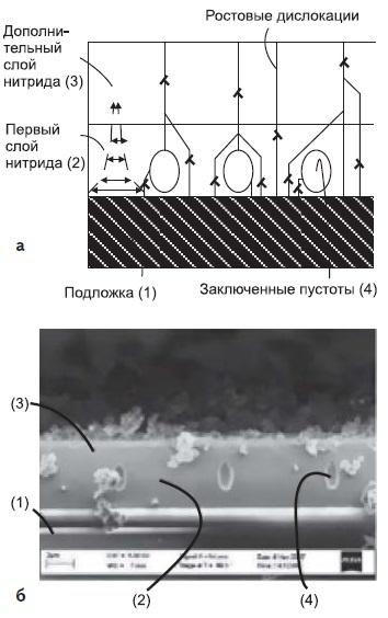 Механически стабильный пористый буферный слой GaN с низкой плотностью дислокаций