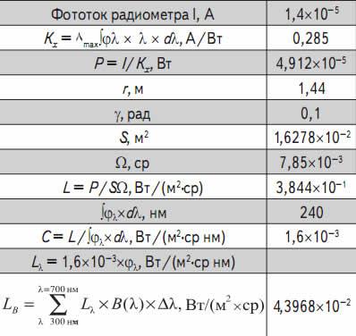 Радиометрические и эффективные параметры излучения светодиодной панели