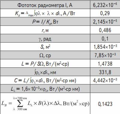 Радиометрические и эффективные параметры излучения светильника СОЛ-1 образец № 3