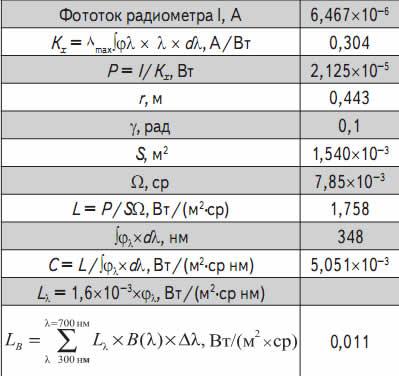 Радиометрические и эффективные параметры излучения образца № 1