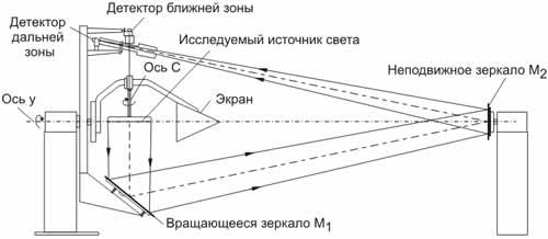 Схематический чертеж универсального гониофотометра