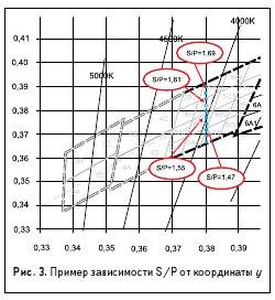 Рис. 3. Пример зависимости S/P от координаты y